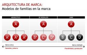 ARQUITECTURA DE MARCA
